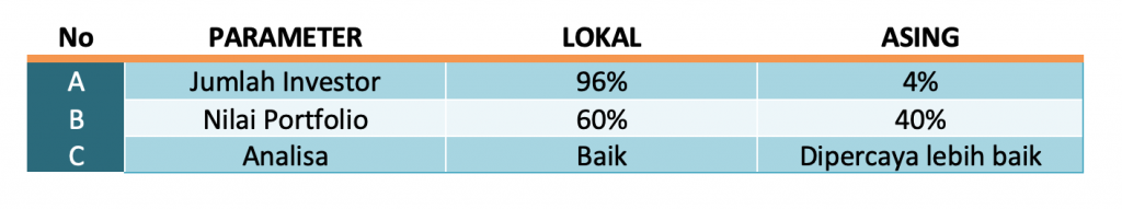 Investor asing versus lokal
