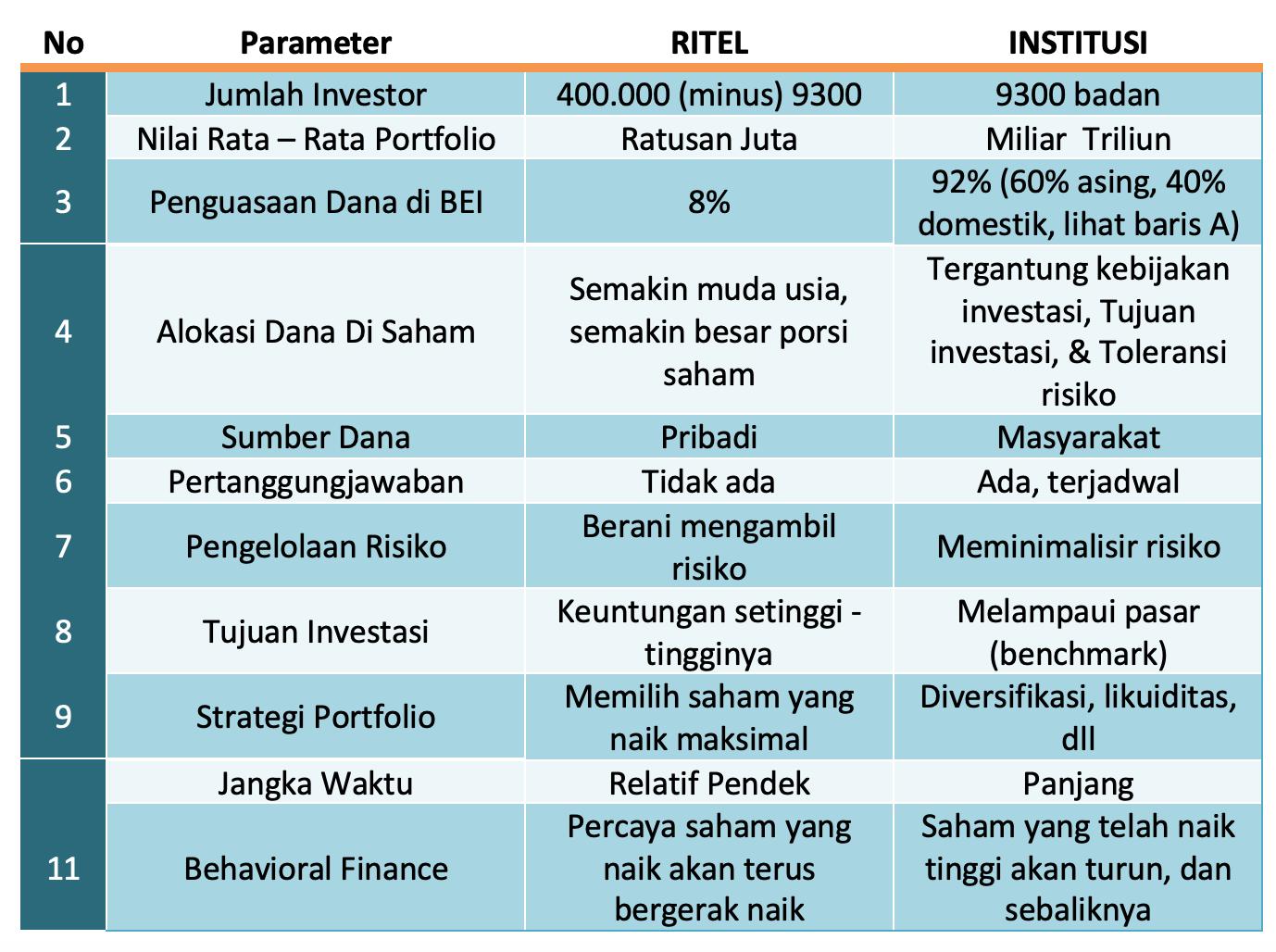 Investor ritel versus institusi